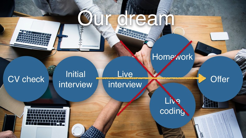 Our dream Initial interview Live interview Home...