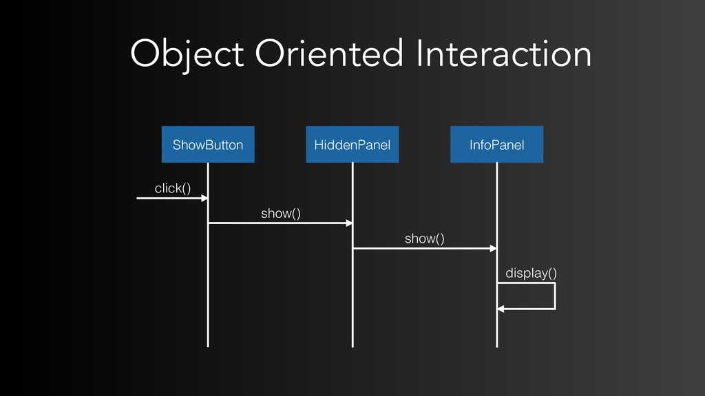 Object Oriented Interaction ShowButton click() ...