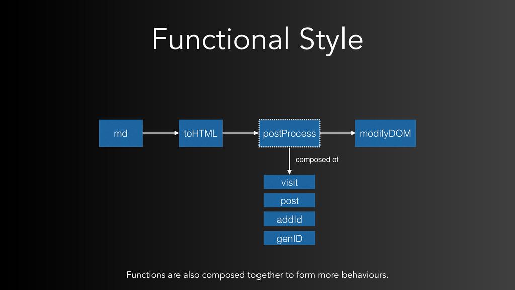 Functional Style md toHTML postProcess modifyDO...