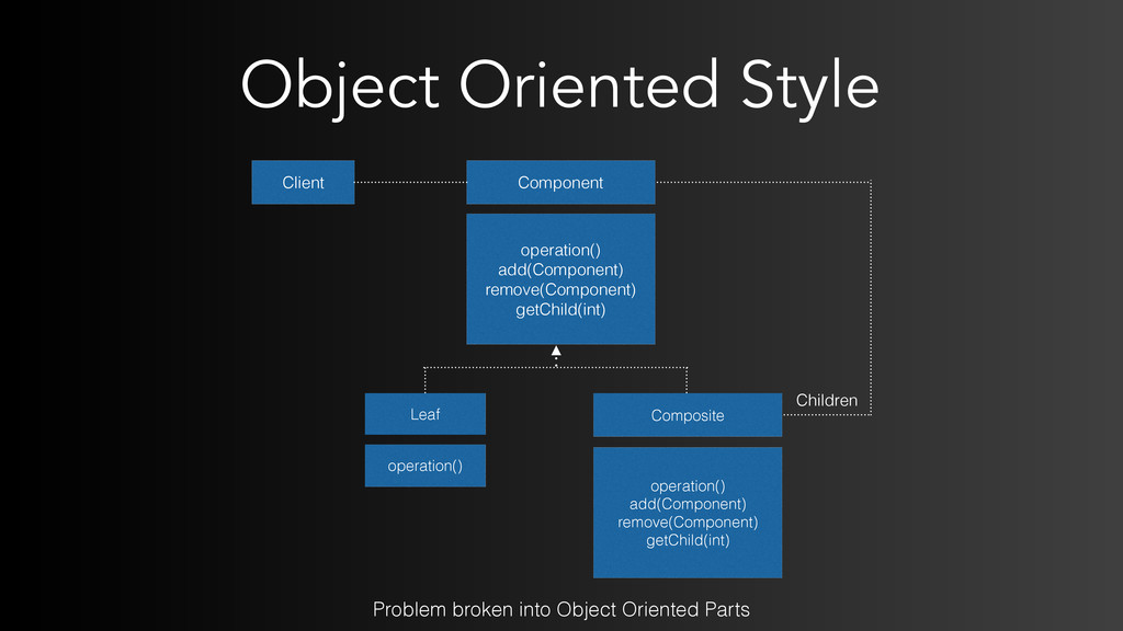 Object Oriented Style Client Component operatio...