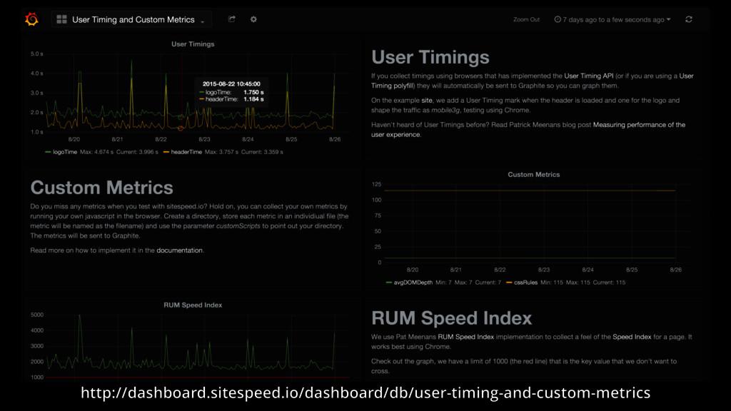 http://dashboard.sitespeed.io/dashboard/db/user...