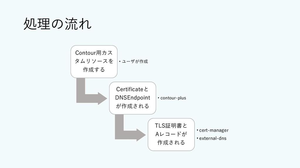 処理の流れ Contour⽤カス タムリソースを 作成する • ユーザが作成 Certific...