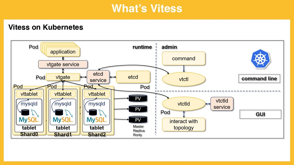 What's Vitess Vitess on Kubernetes