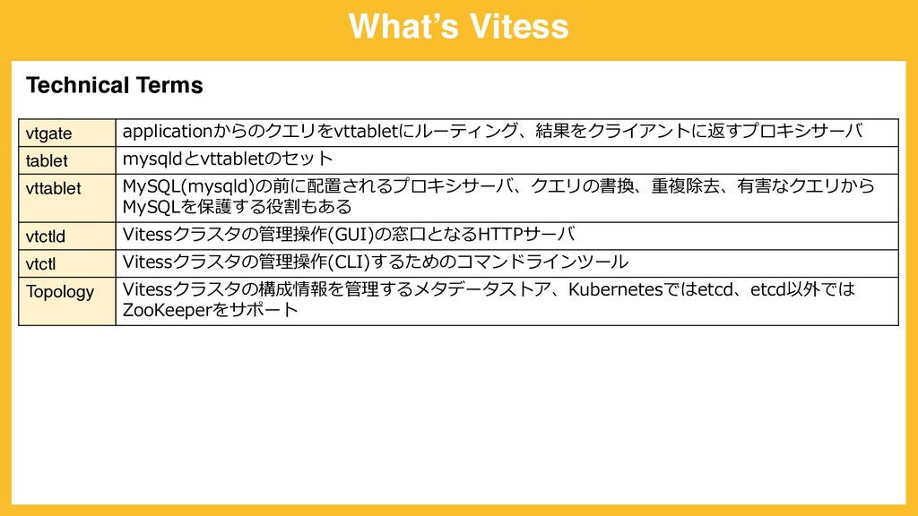 What's Vitess vtgate applicationからのクエリをvttablet...