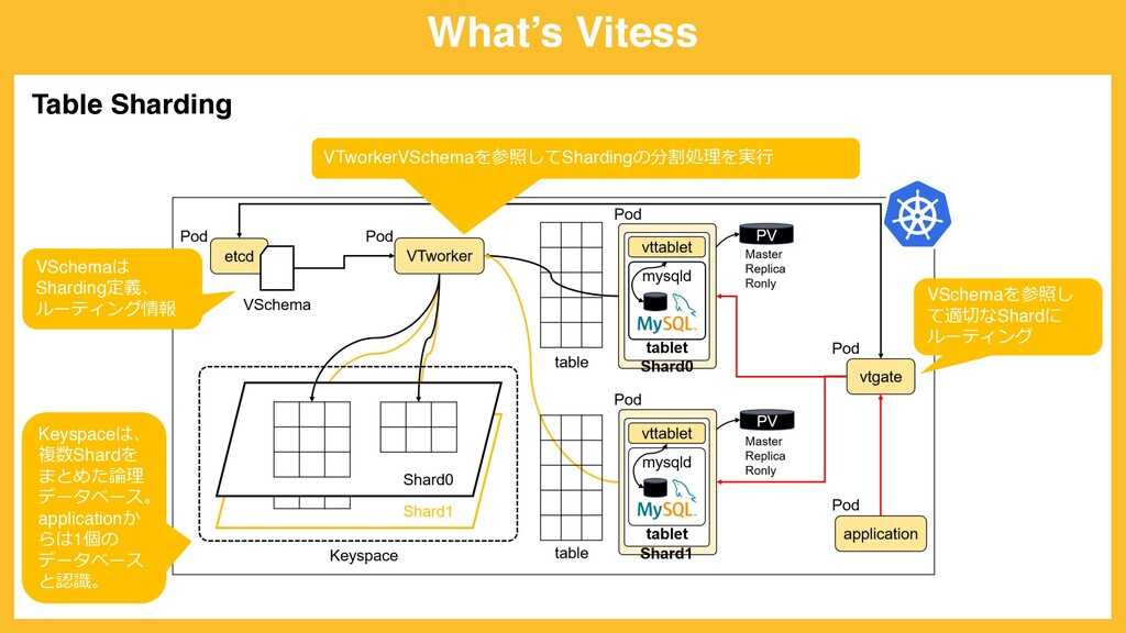 What's Vitess Table Sharding VSchemaは Sharding定...