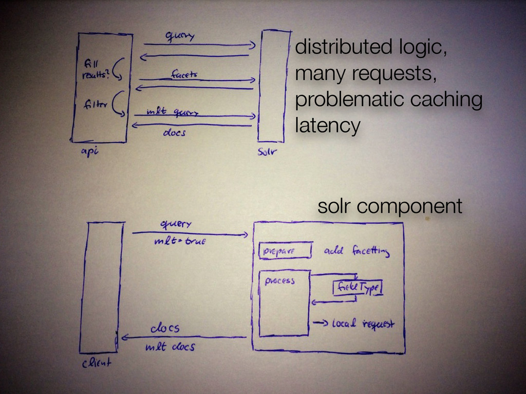 distributed logic, many requests, problematic c...