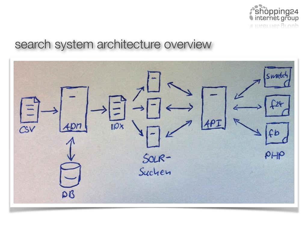 search system architecture overview