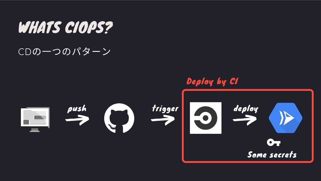 WHATS CIOPS? CD の⼀つのパターン deploy trigger push So...