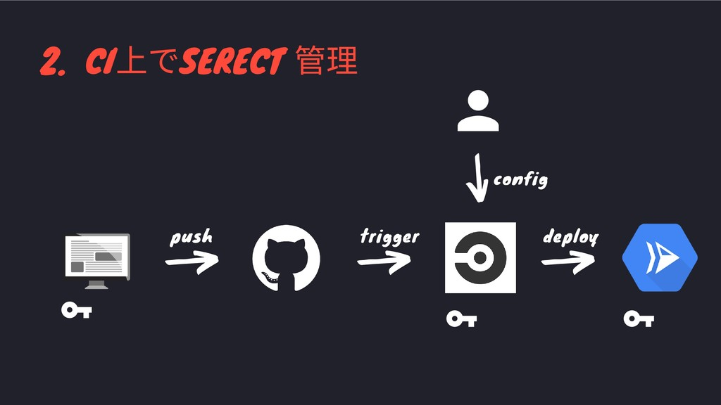 2. CI 上でSERECT 管理 config deploy trigger push