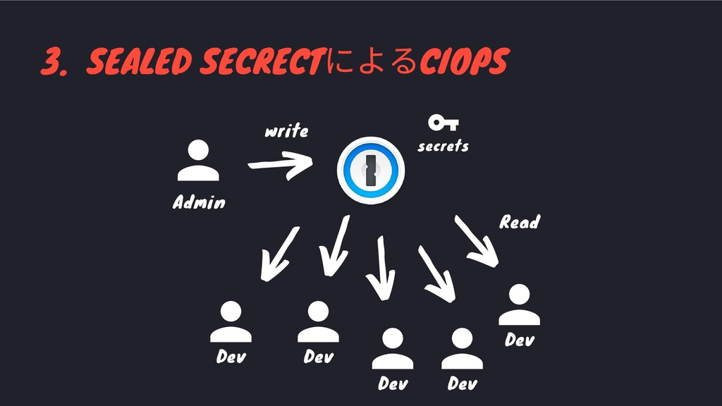 3. SEALED SECRECT によるCIOPS secrets write Admin ...
