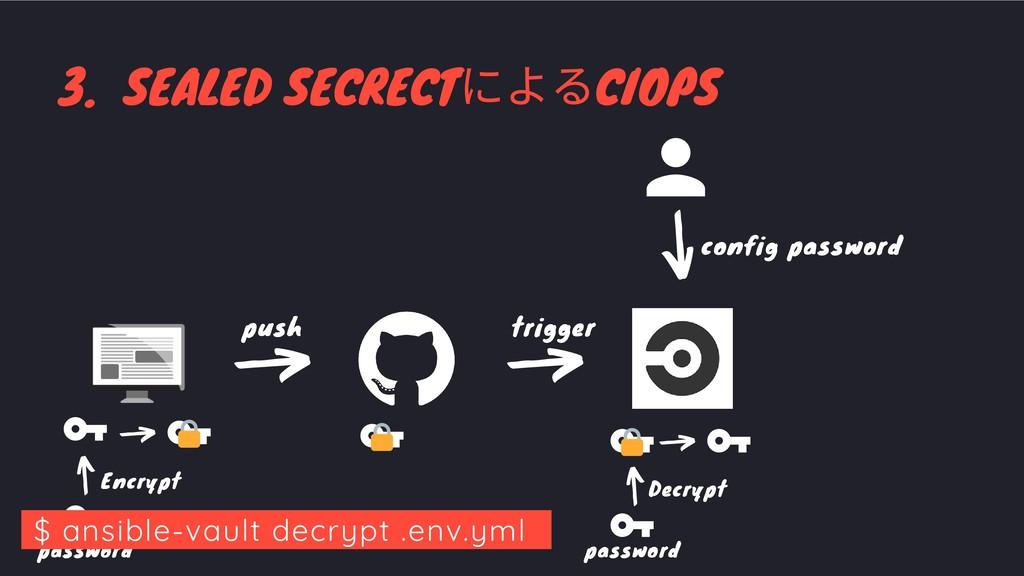 3. SEALED SECRECT によるCIOPS trigger push trigger...