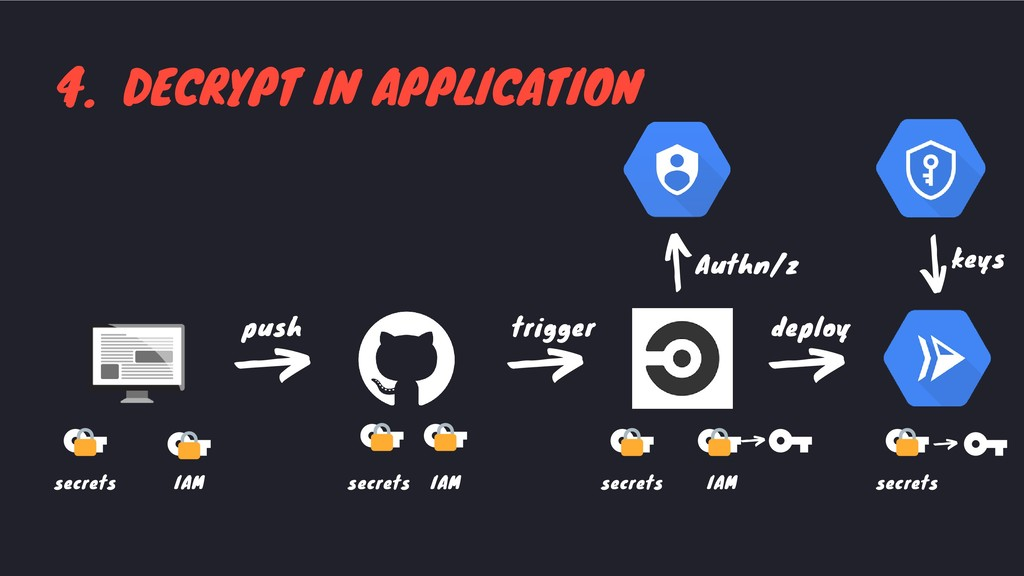 4. DECRYPT IN APPLICATION deploy trigger push d...