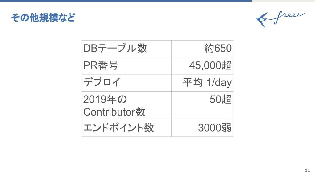 11 その他規模など DBテーブル数 約650 PR番号 45,000超 デプロイ 平均 1/...