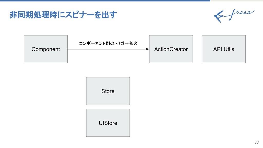 33 非同期処理時にスピナーを出す Component ActionCreator UISto...