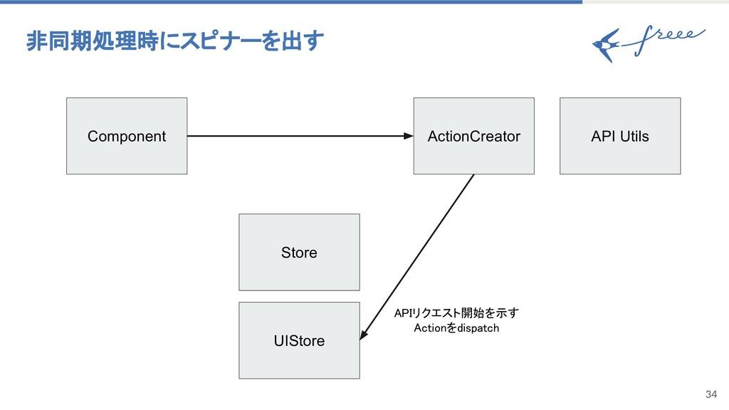 34 非同期処理時にスピナーを出す Component ActionCreator UISto...