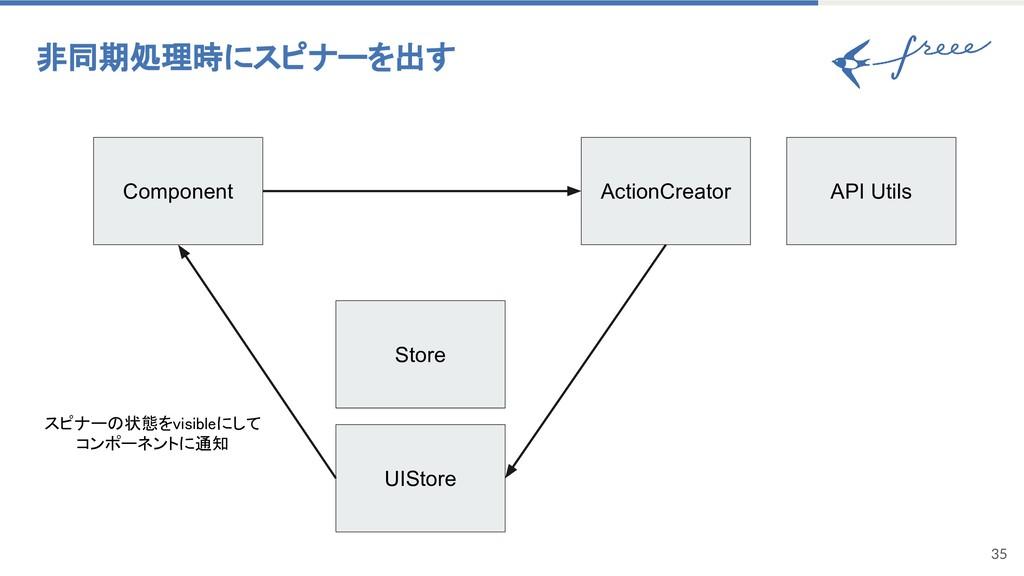 35 非同期処理時にスピナーを出す Component ActionCreator UISto...