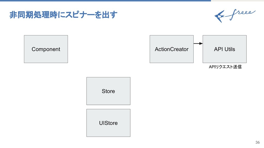 36 非同期処理時にスピナーを出す Component ActionCreator UISto...