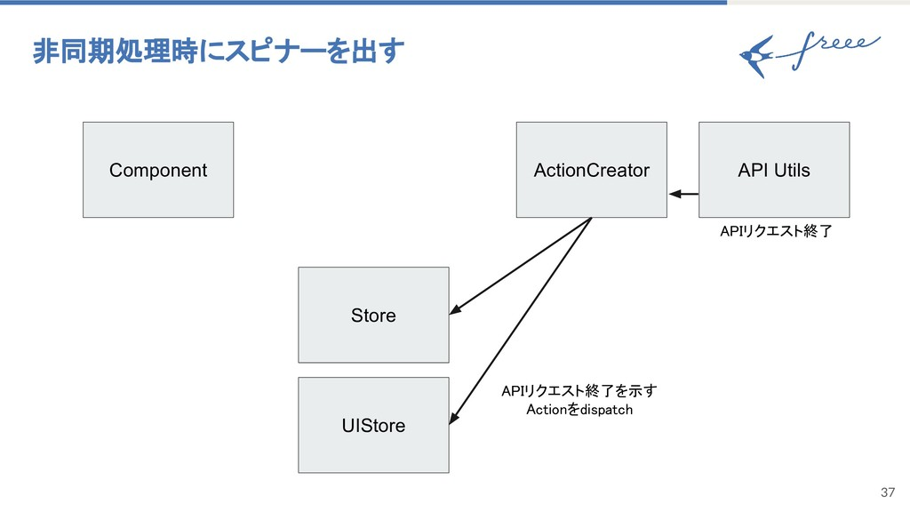 37 非同期処理時にスピナーを出す Component ActionCreator UISto...