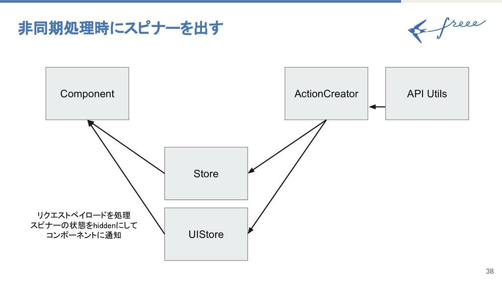 38 非同期処理時にスピナーを出す Component ActionCreator UISto...