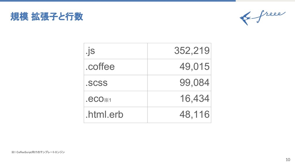 10 規模 拡張子と行数 ※1 CoffeeScript向けのテンプレートエンジン .js 3...