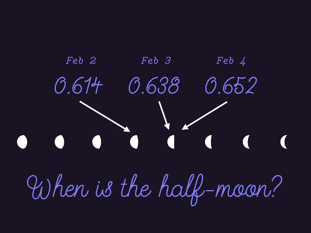         0.614 0.638 0.652 Feb 2 Feb 3 F...