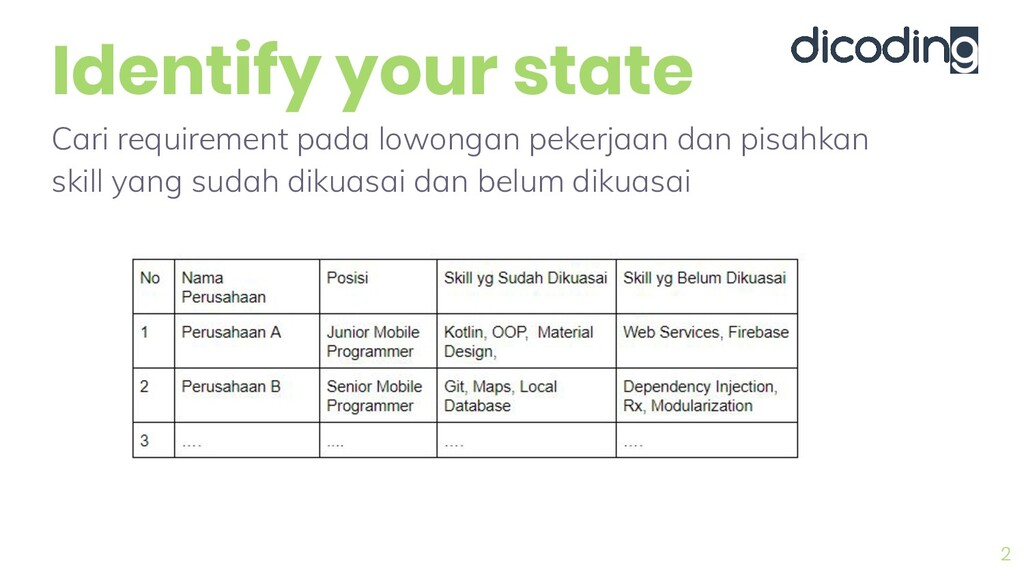 Identify your state 2 Cari requirement pada low...