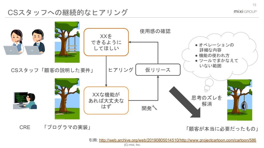 (C) mixi, Inc. 13 CSスタッフへの継続的なヒアリング 引用: http://...