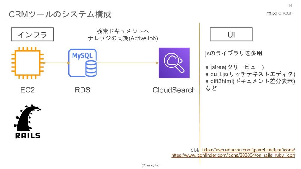 (C) mixi, Inc. 14 CRMツールのシステム構成 EC2 RDS CloudSe...