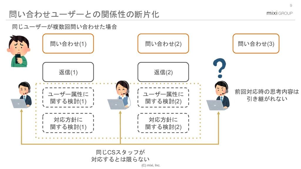 (C) mixi, Inc. 9 問い合わせユーザーとの関係性の断片化 問い合わせ(1) 問い...