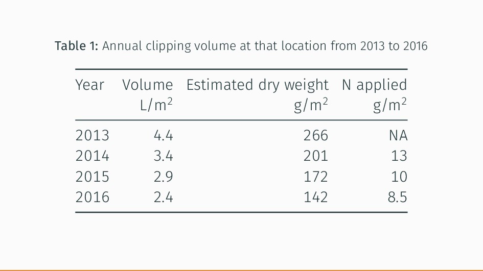 Table 1: Annual clipping volume at that locatio...