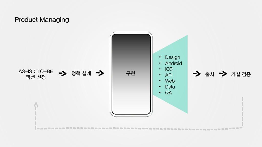 • Design • Android • iOS • API • Web • Data • Q...