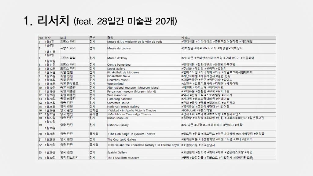 1. 리서치 (feat. 28일간 미술관 20개)