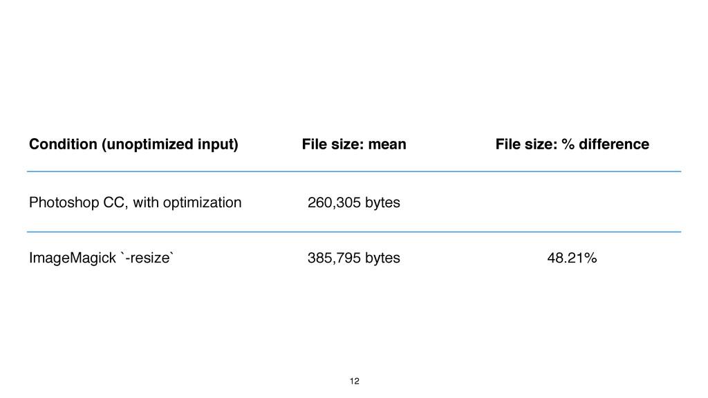 12 Condition (unoptimized input) File size: mea...
