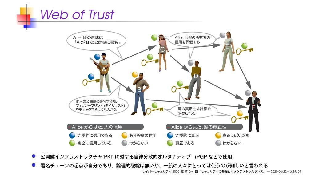 "Web of Trust ""MJDF͔Βݟͨɺ ਓͷ৴༻ ""MJDF͔Βݟͨɺ ݤ..."