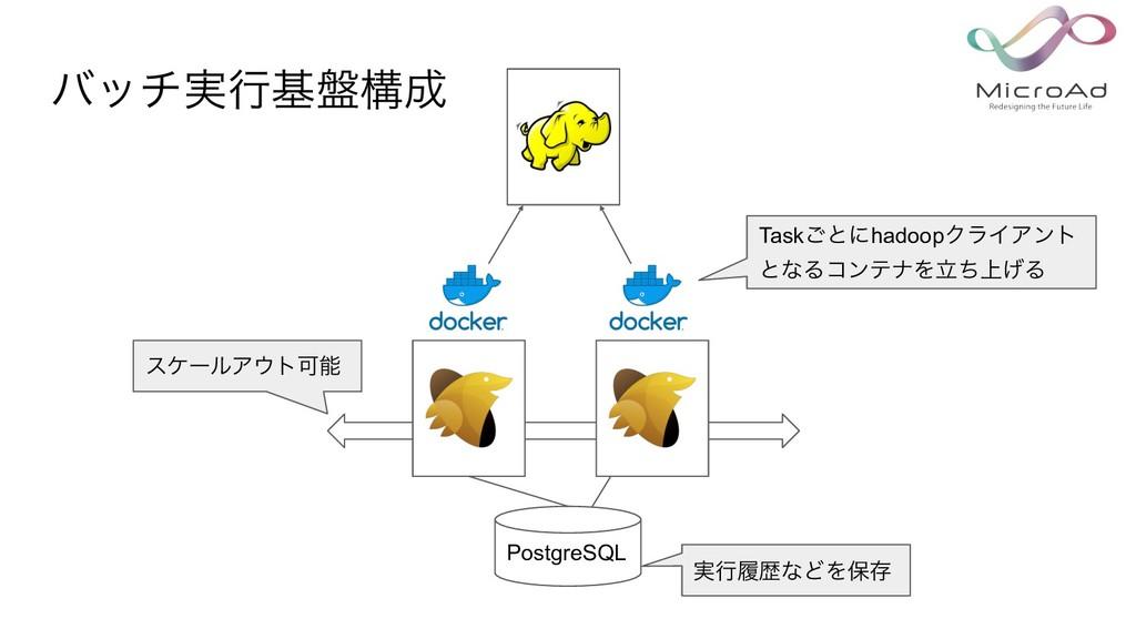 PostgreSQL ࣮ߦཤྺͳͲΛอଘ Task͝ͱʹhadoopΫϥΠΞϯτ ͱͳΔίϯς...