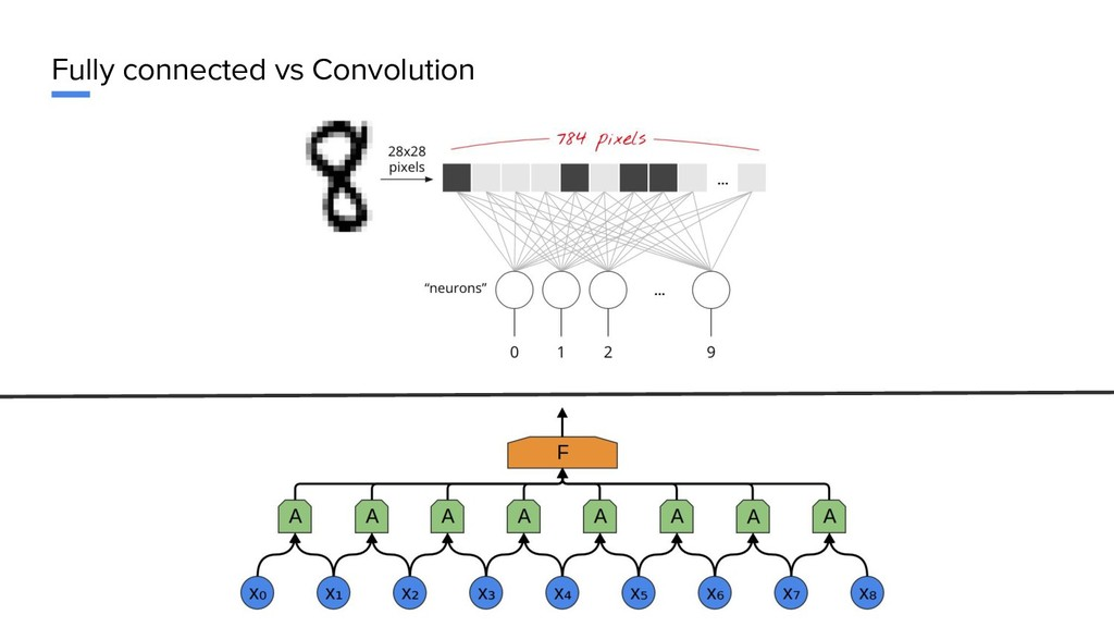 Fully connected vs Convolution