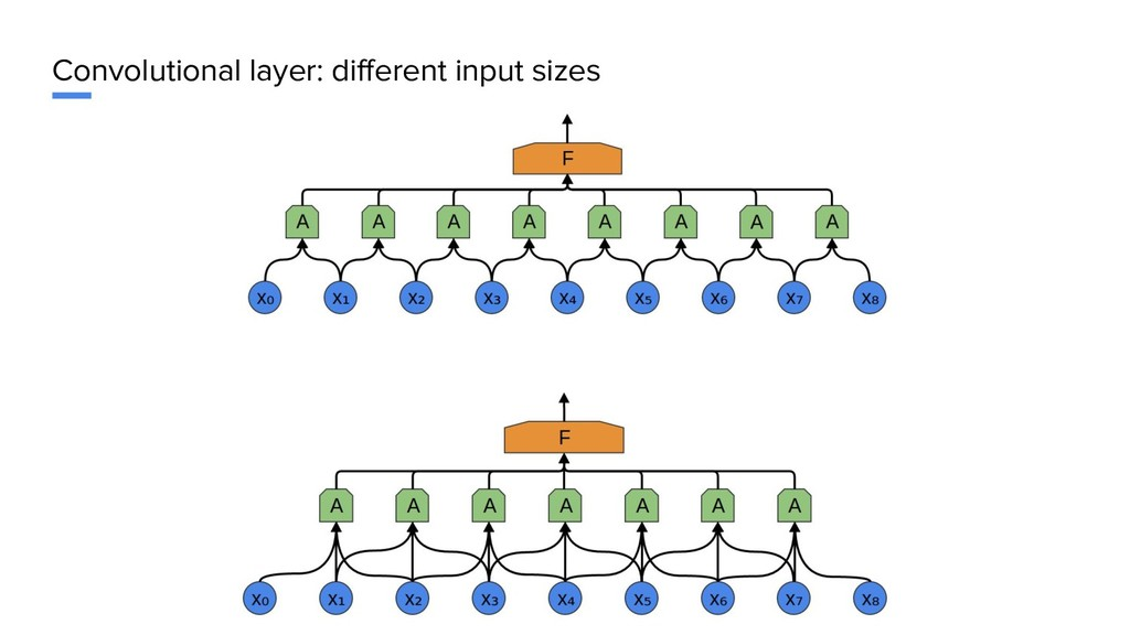 Convolutional layer: different input sizes