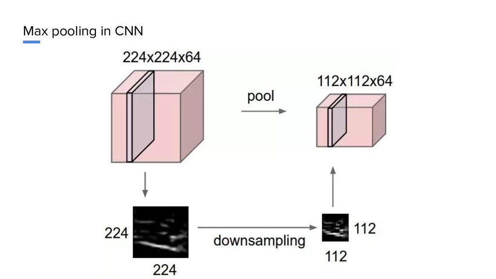 Max pooling in CNN