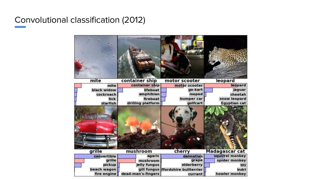 Convolutional classification (2012)