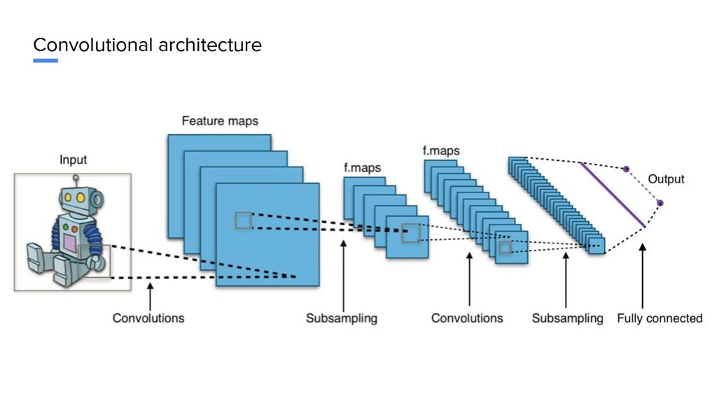Convolutional architecture