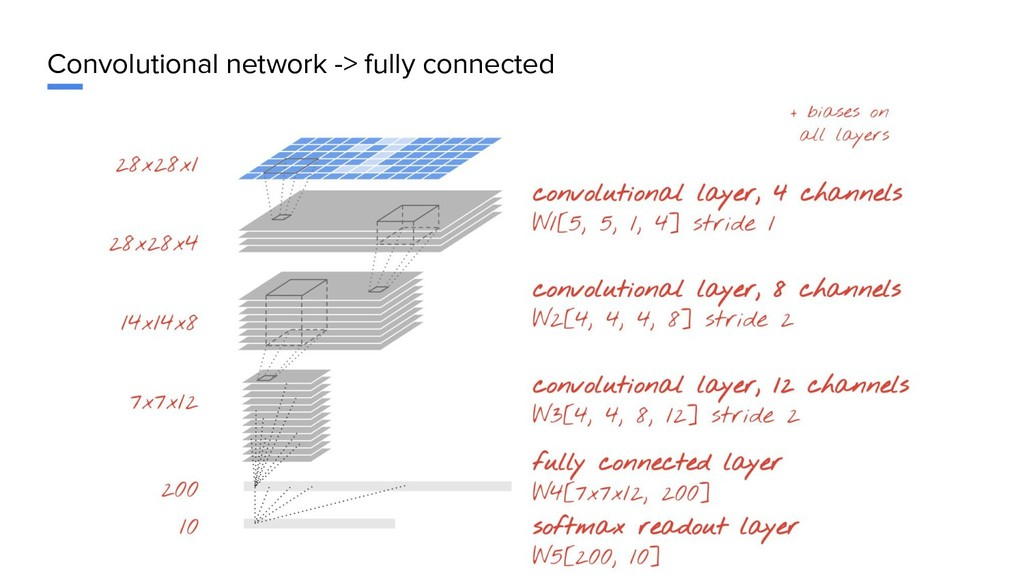 Convolutional network -> fully connected