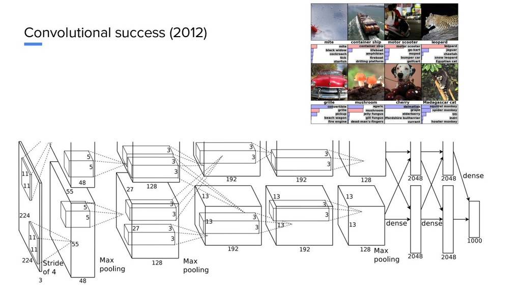 Convolutional success (2012)