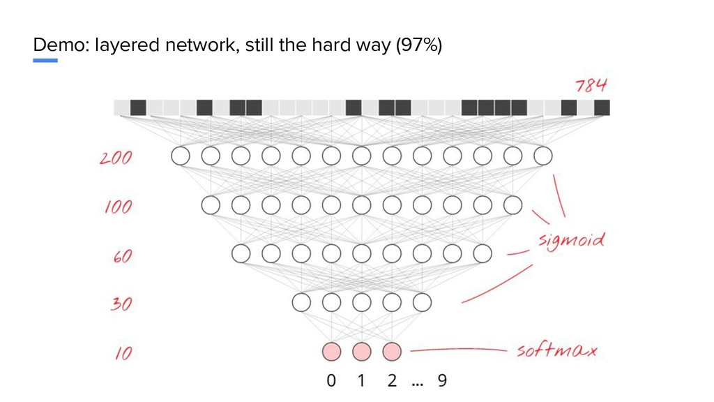 Demo: layered network, still the hard way (97%)