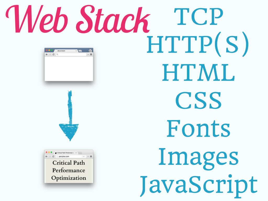 Web Stack TCP HTTP(S) HTML CSS Fonts Images Jav...