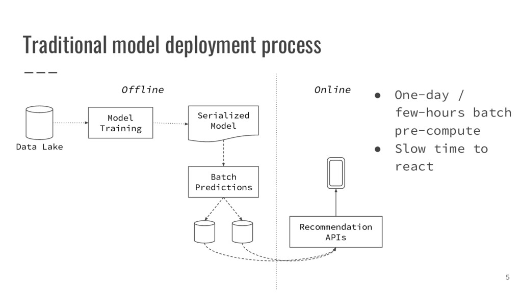 Traditional model deployment process 5 Model Tr...