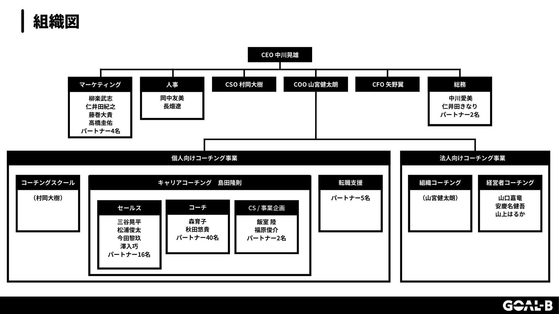 コーチング事業 toB向けコーチング IMPACT 事業ビジョン IMPACTとは? ①エネル...