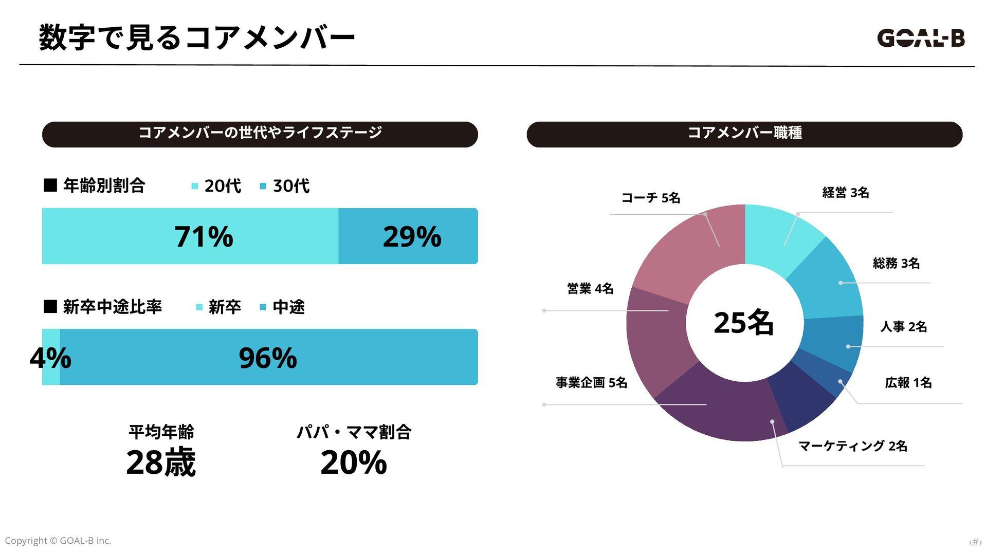 コーチング事業 toC向けコーチング GOAL-BCOACHING 事業ビジョン GOAL-...