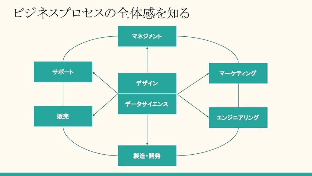 ビジネスプロセスの全体感を知る マネジメント マーケティング エンジニアリング 製造・開発 サ...