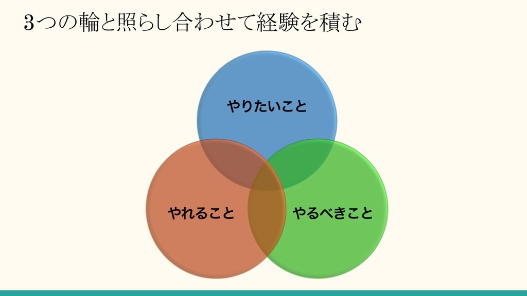3つの輪と照らし合わせて経験を積む