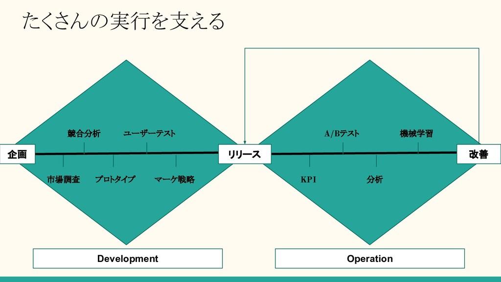 たくさんの実行を支える 企画 Development Operation リリース 改善 市場...